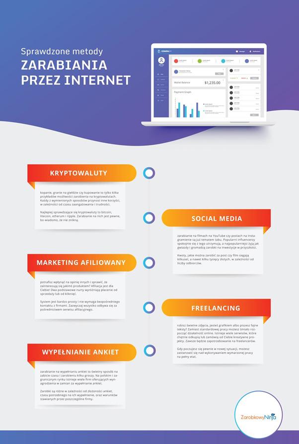 metody zarabiania w sieci